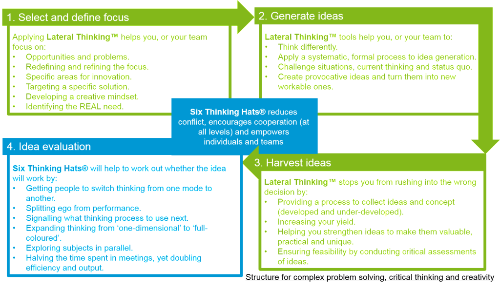 Structure for complex problem solving_critical thinking and creativity