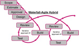 Waterfall-Agile Hybrid Model