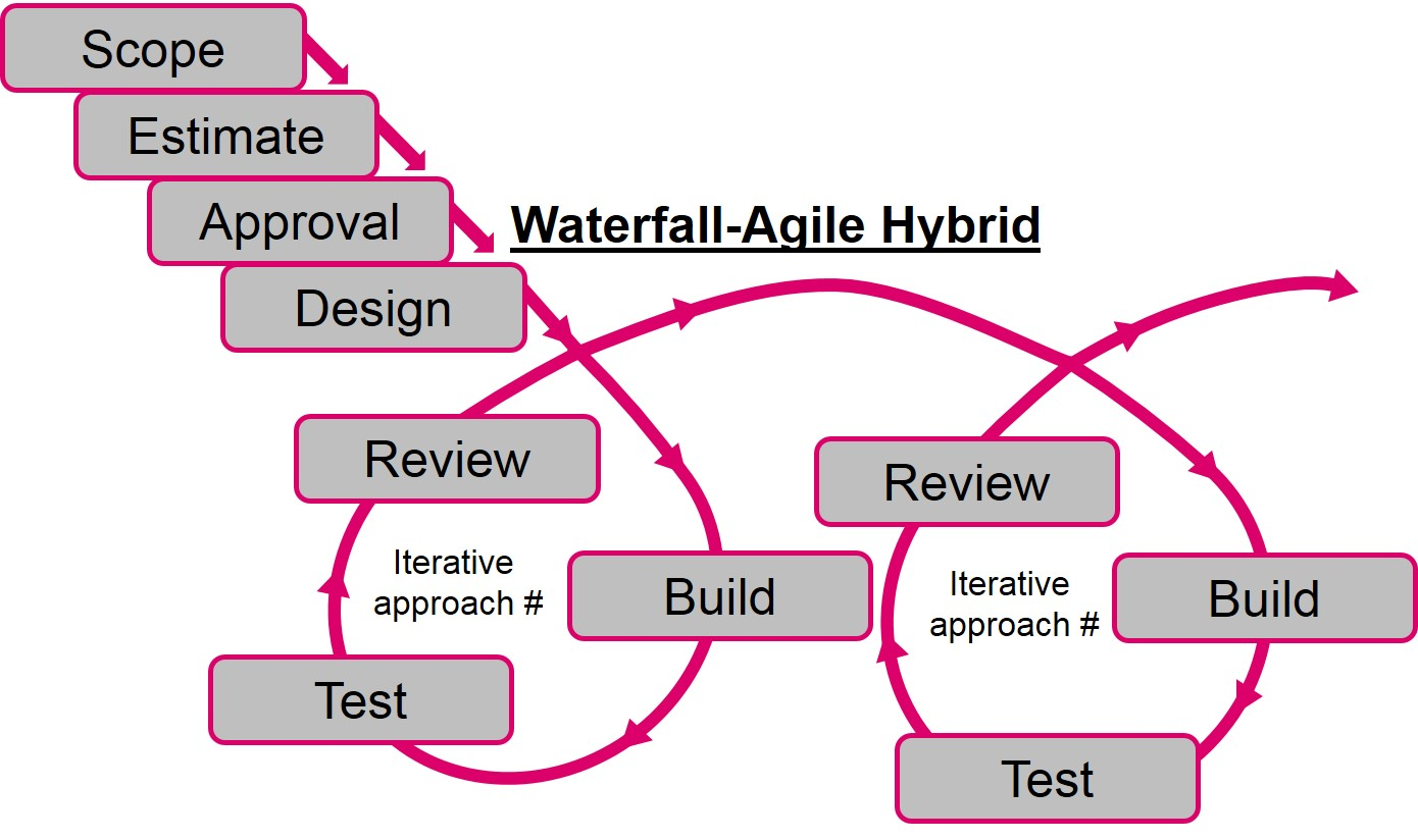 Waterfall or agile how will you manage your projects for Waterfall and agile design processes