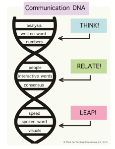 DNA of Communication Model