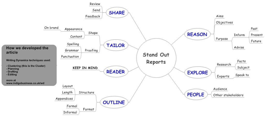 Stand Out Reports Cluster