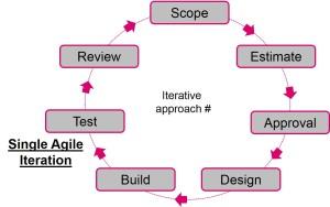 Agile iteration model