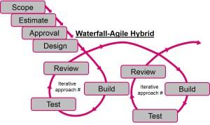 Waterfall-Agile Hybrid Model